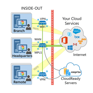 Inside Out, Behind the Firewall Monitoring of Any Cloud