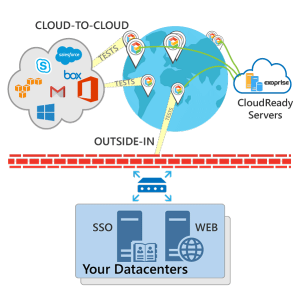 Outside In, Monitor Your SaaS and Web from the Cloud